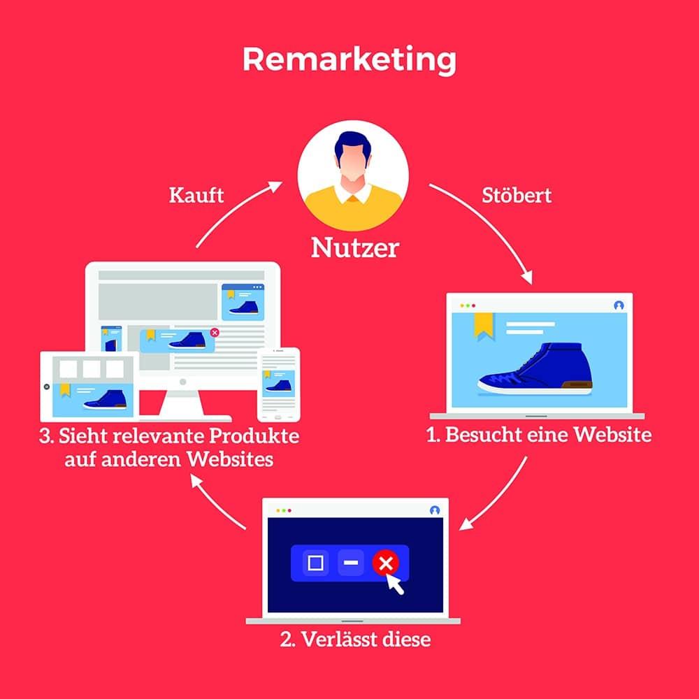 Beispiel-Ablauf einer Remarketing Kampagne